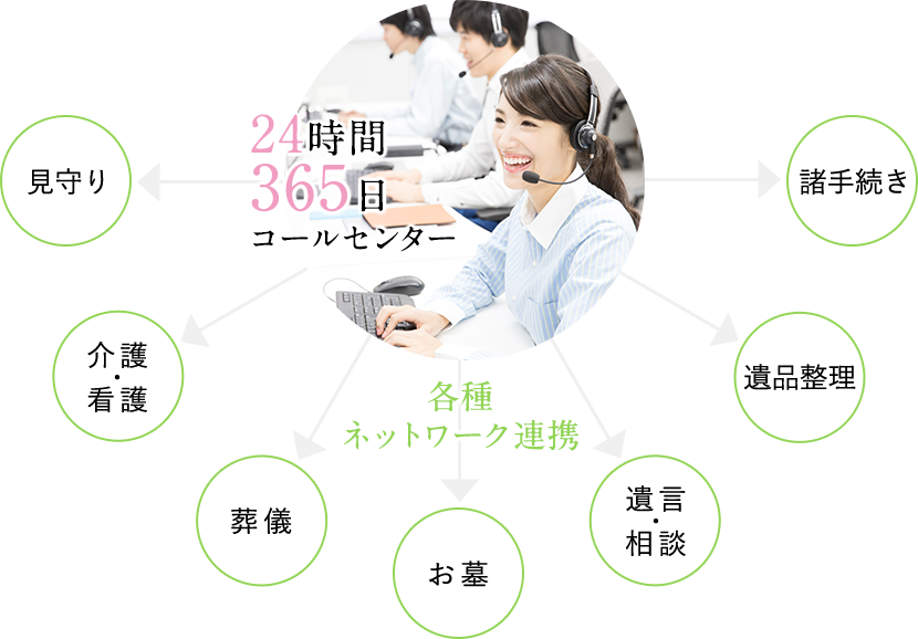 【イメージ図】24時間365日コールセンターと各種ネットワーク連携